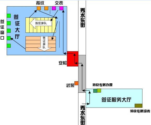 精心制作签证流程图供大家参考(北京)